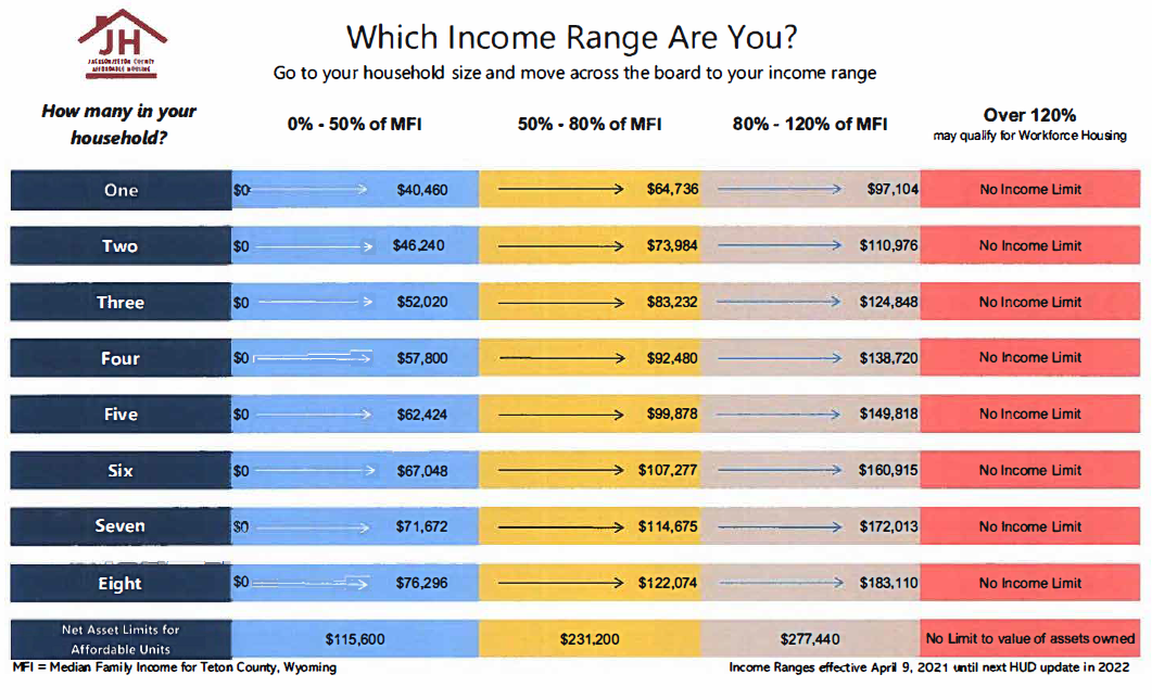 Teton County Income Chart 2021